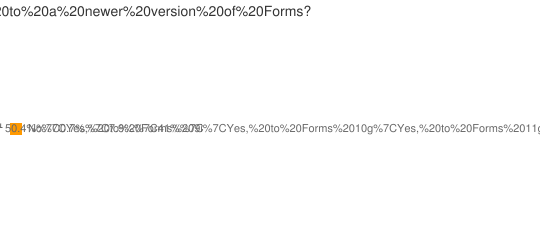 Will you upgrade Oracle Forms?